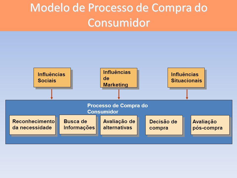 Avaliação pós-compra Reconhecimento da necessidade Busca de Informações Avaliação de alternativas Decisão de compra Processo de Compra do Consumidor I