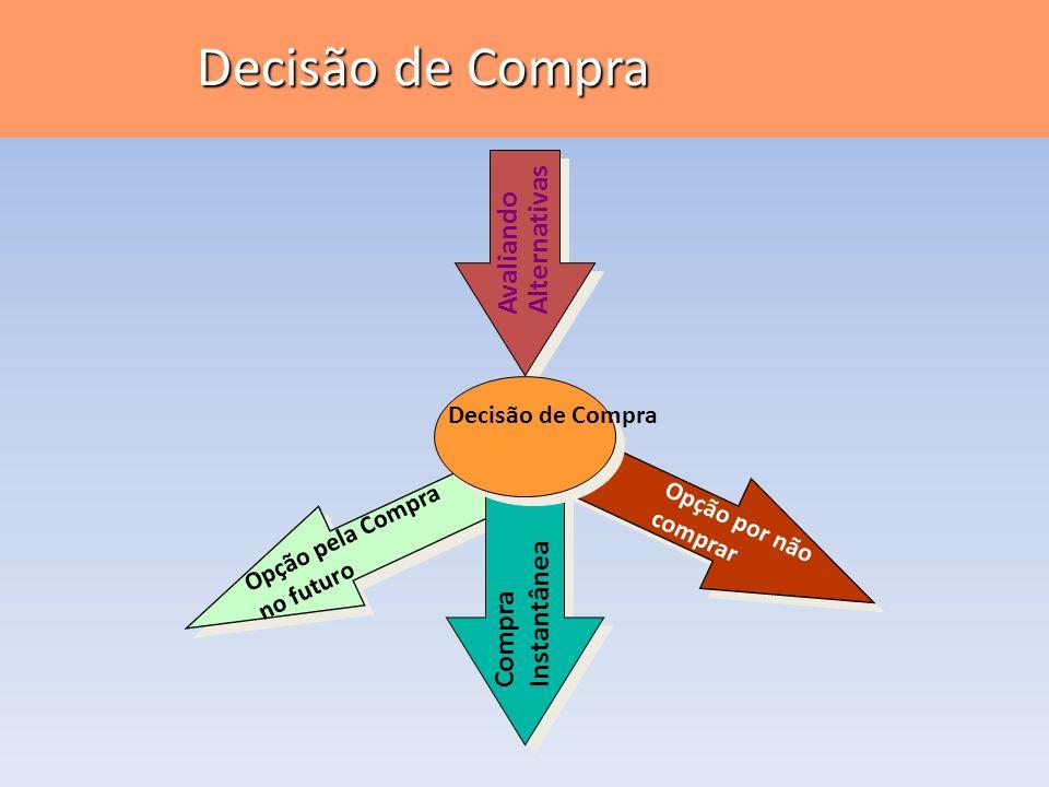 Decisão de Compra Opção pela Compra no futuro Opção por não comprar Compra Instantânea Decisão de Compra