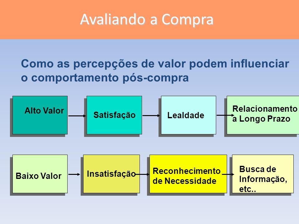 Slide 6-6 Figura 6.4 Insatisfação Baixo Valor Reconhecimento de Necessidade Busca de Informação, etc.. Satisfação Alto Valor Lealdade Relacionamento a