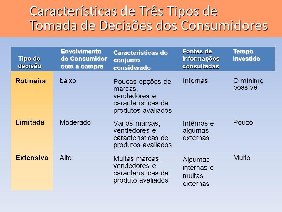 Tipo de decisão Rotineira Envolvimento do Consumidor com a compra Limitada Extensiva Poucas opções de marcas, vendedores e características de produtos