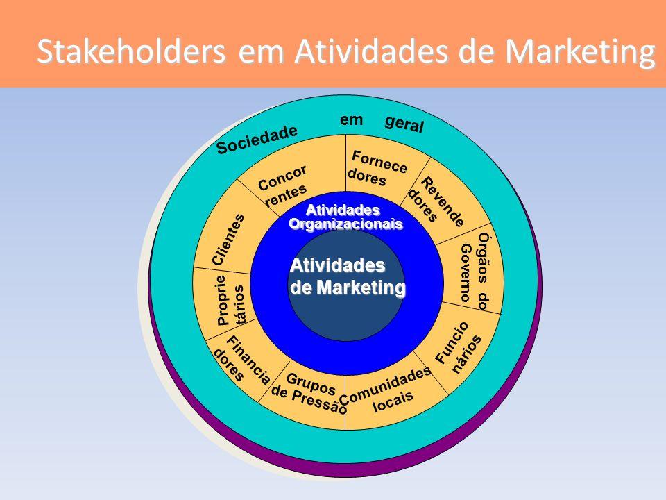 Sociedade em geral AtividadesOrganizacionais Atividades de Marketing Concor rentes Fornece dores Revende dores Órgãos do Governo Funcio nários Comunid