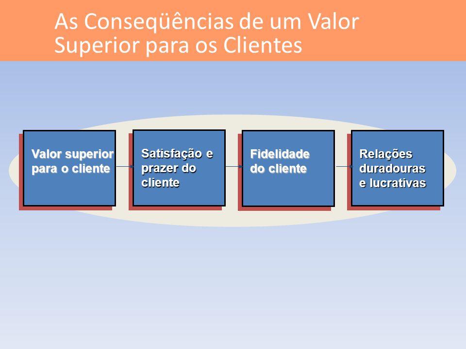 As Conseqüências de um Valor Superior para os Clientes Relaçõesduradouras e lucrativas Fidelidade do cliente Satisfação e prazer do cliente Valor supe