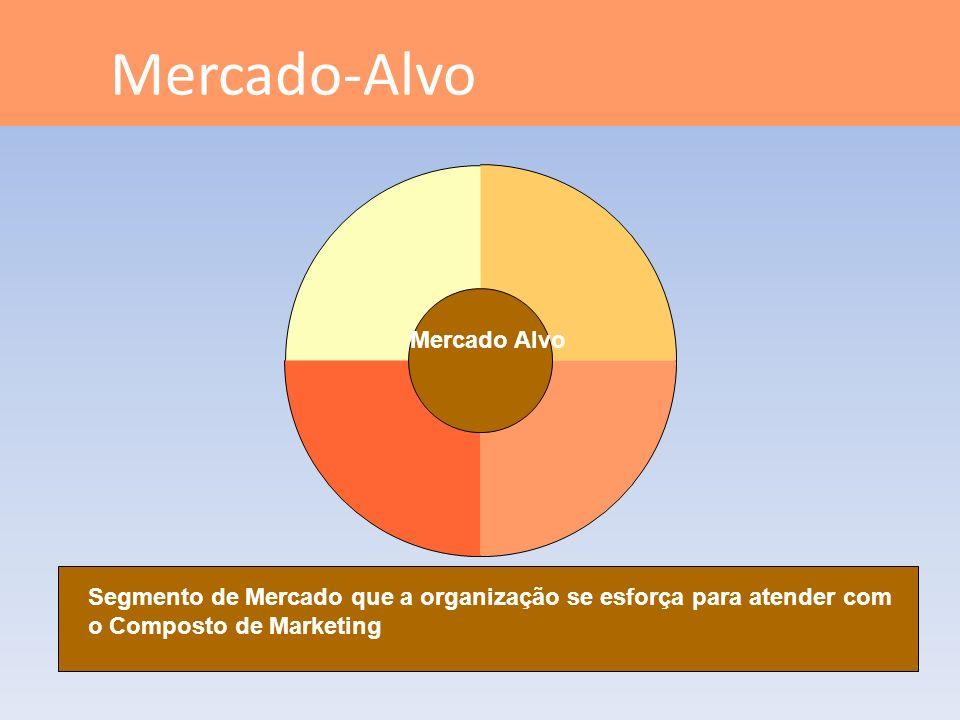 Mercado-Alvo Mercado Alvo Segmento de Mercado que a organização se esforça para atender com o Composto de Marketing