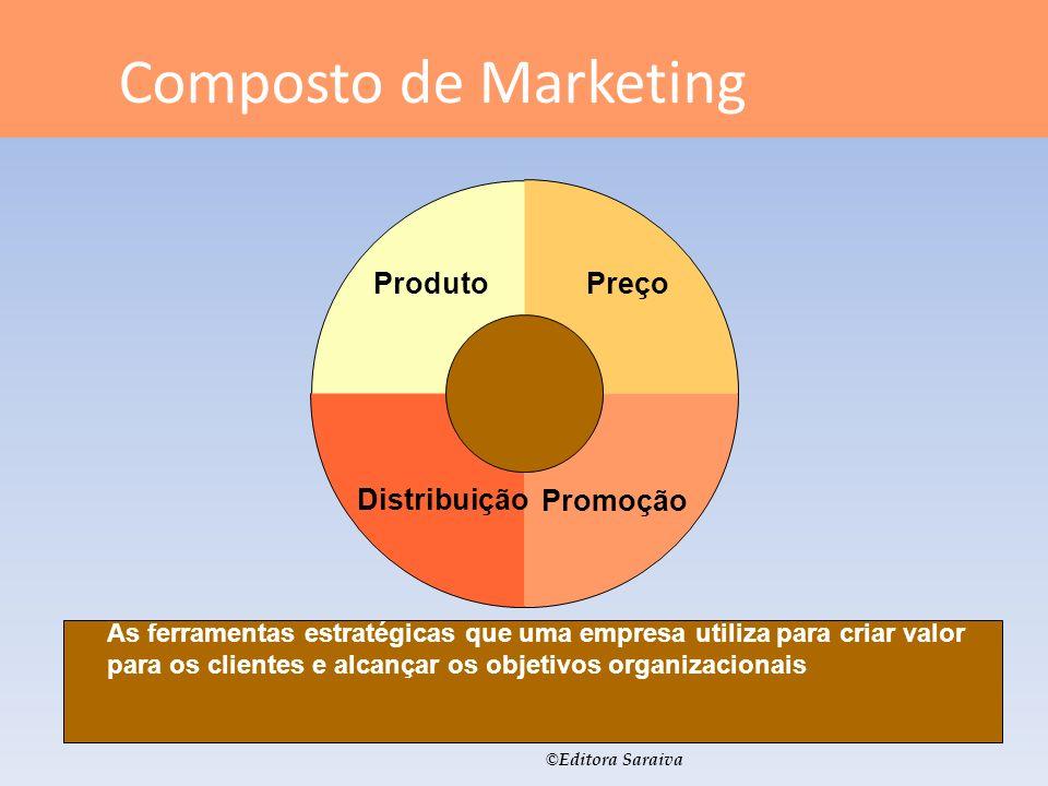 © Editora Saraiva Composto de Marketing As ferramentas estratégicas que uma empresa utiliza para criar valor para os clientes e alcançar os objetivos