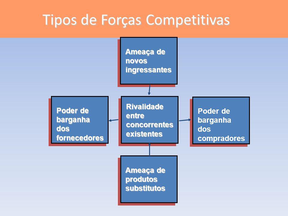 Tipos de Forças Competitivas Ameaça de produtossubstitutos Poder de barganha dos compradores Rivalidadeentreconcorrentesexistentes Poder de barganhado