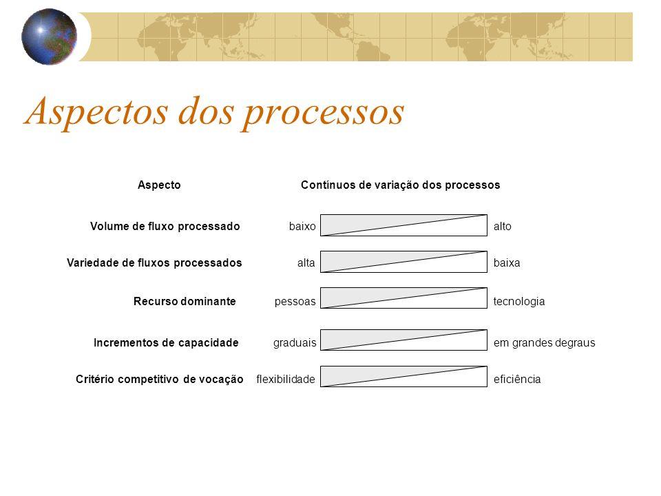Volume de fluxo processado Variedade de fluxos processados Recurso dominante Critério competitivo de vocação Incrementos de capacidade altobaixo altabaixa pessoastecnologia graduaisem grandes degraus flexibilidadeeficiência AspectoContínuos de variação dos processos Aspectos dos processos