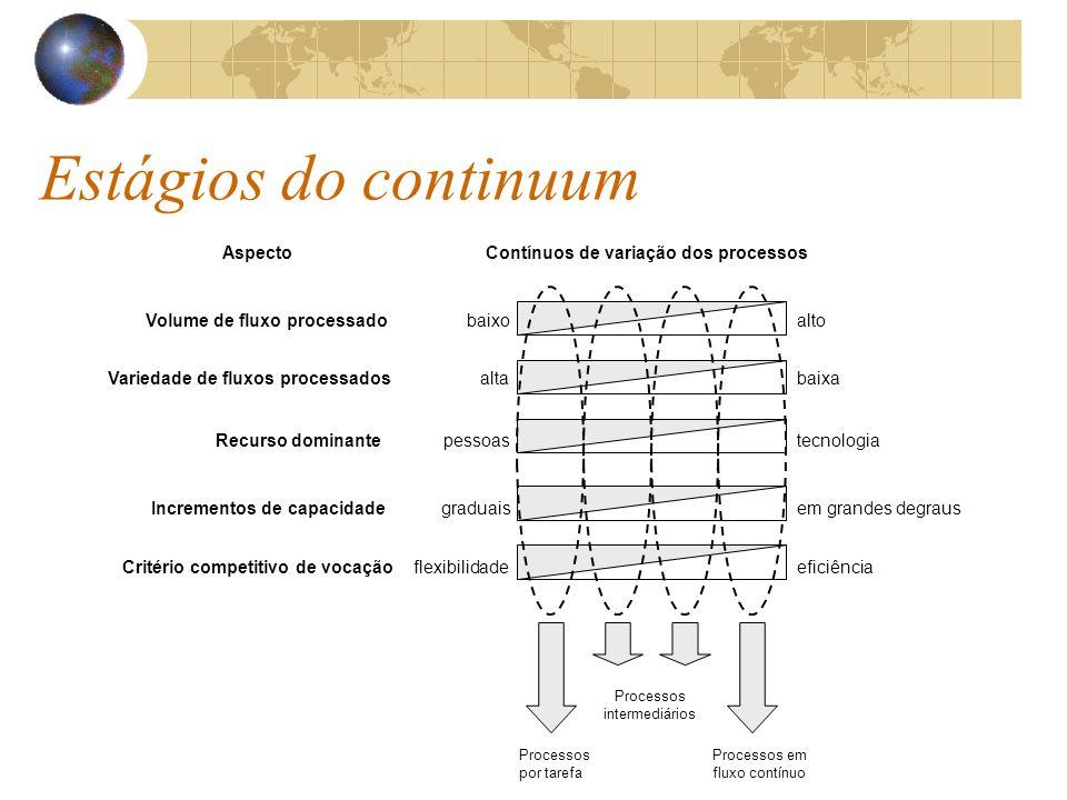 Volume de fluxo processado Variedade de fluxos processados Recurso dominante Critério competitivo de vocação Incrementos de capacidade altobaixo altabaixa pessoastecnologia graduaisem grandes degraus flexibilidadeeficiência AspectoContínuos de variação dos processos Processos em fluxo contínuo Processos por tarefa Processos intermediários Estágios do continuum