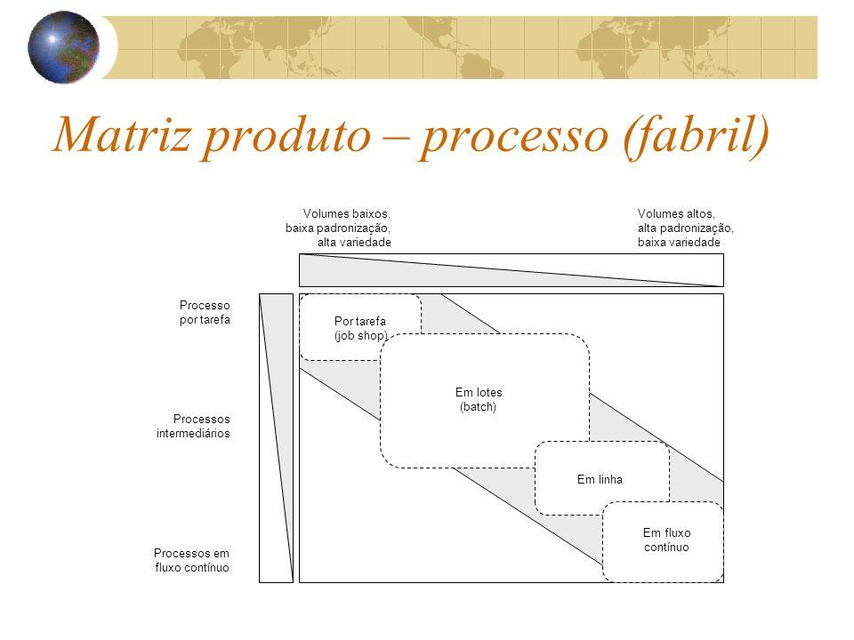 Processo por tarefa Processos em fluxo contínuo Processos intermediários Volumes baixos, baixa padronização, alta variedade Volumes altos, alta padronização, baixa variedade Por tarefa (job shop) Em lotes (batch) Em linha Em fluxo contínuo Matriz produto – processo (fabril)