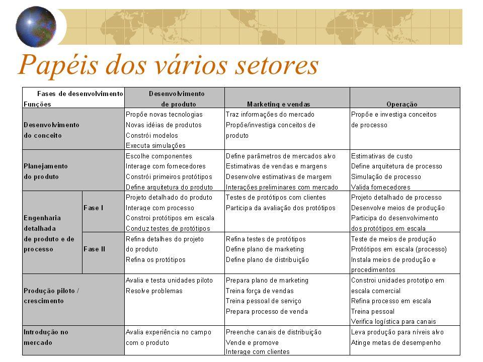 Papéis dos vários setores