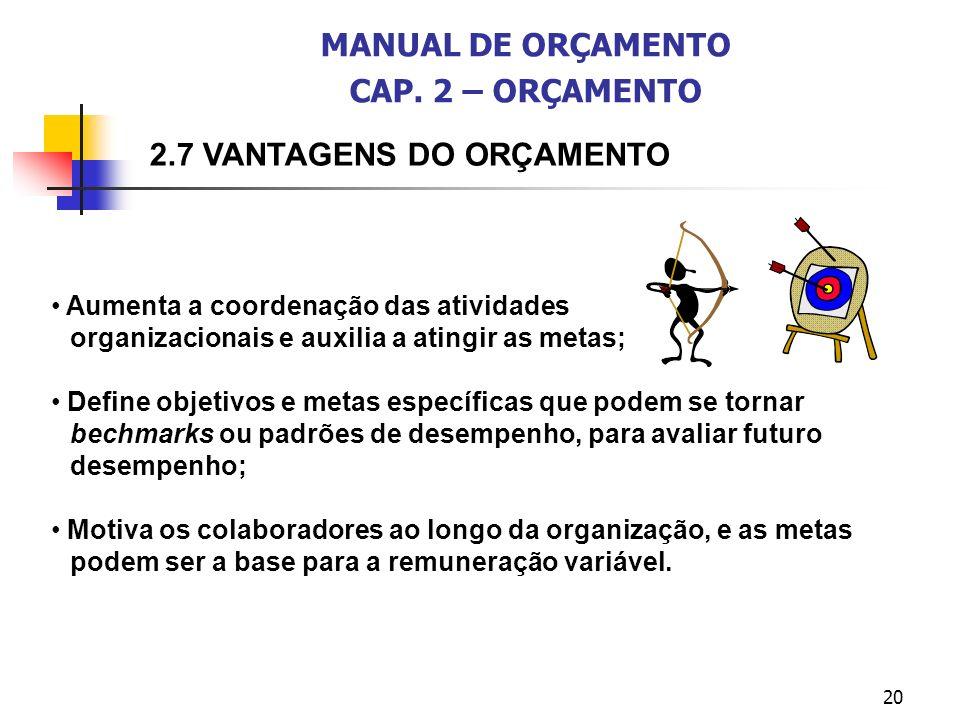 20 2.7 VANTAGENS DO ORÇAMENTO MANUAL DE ORÇAMENTO CAP. 2 – ORÇAMENTO Aumenta a coordenação das atividades organizacionais e auxilia a atingir as metas
