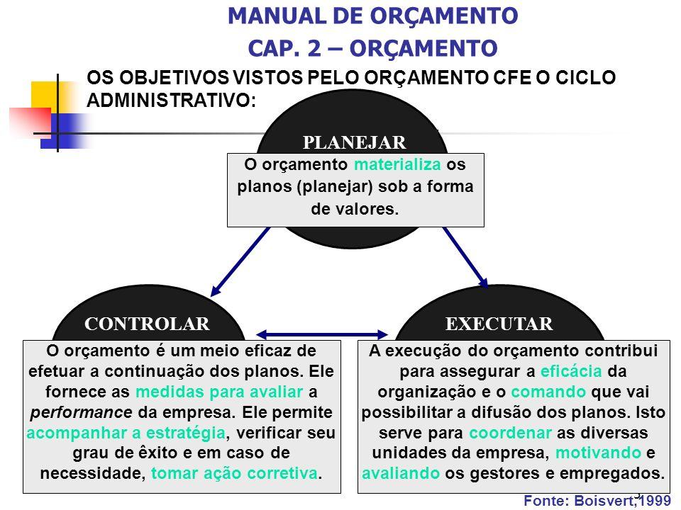 5 PLANEJAR CONTROLAREXECUTAR O orçamento materializa os planos (planejar) sob a forma de valores. A execução do orçamento contribui para assegurar a e
