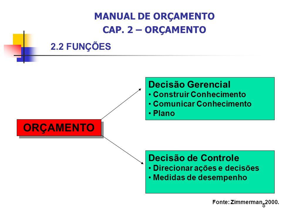 8 Decisão Gerencial Construir Conhecimento Comunicar Conhecimento Plano Decisão de Controle Direcionar ações e decisões Medidas de desempenho ORÇAMENT