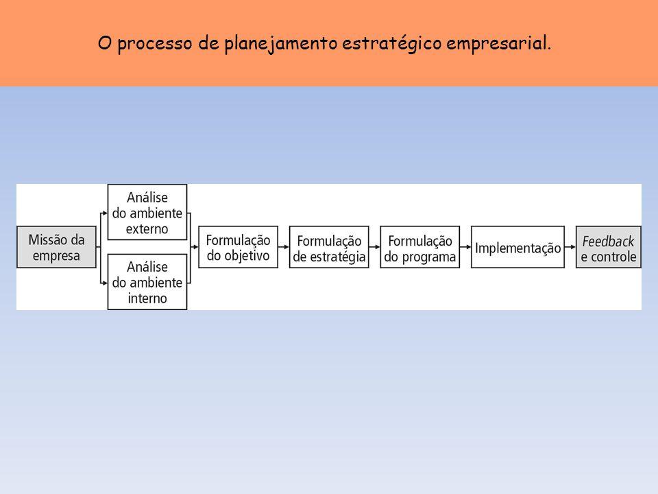 Dimensões que caracterizam estratégias de entrada alternativas em mercados globais.