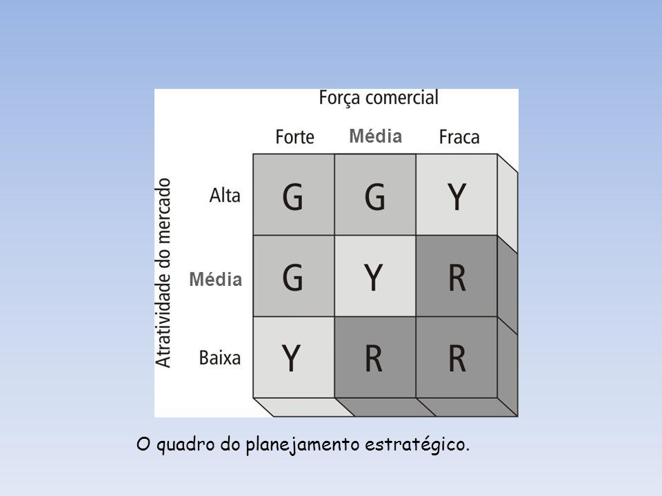 EstrelaPonto de interrogação Vaca leiteiraAbacaxi Participação relativa no mercado A matriz de crescimento/participação.