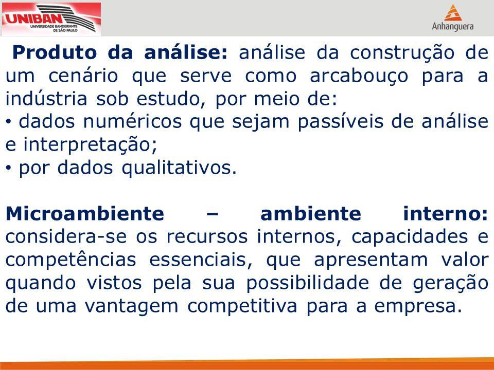 Produto da análise: análise da construção de um cenário que serve como arcabouço para a indústria sob estudo, por meio de: dados numéricos que sejam p