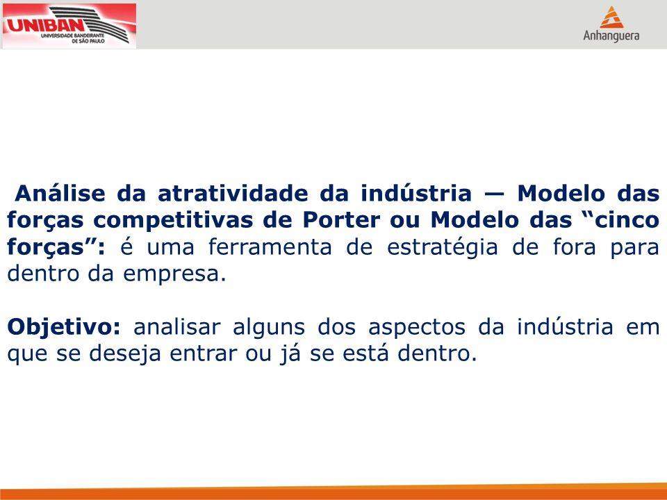 Análise da atratividade da indústria Modelo das forças competitivas de Porter ou Modelo das cinco forças: é uma ferramenta de estratégia de fora para