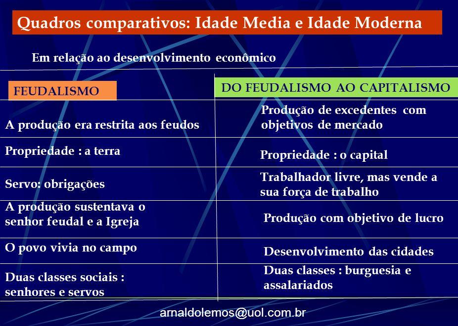 arnaldolemos@uol.com.br Quadros comparativos: Idade Media e Idade Moderna Em relação ao desenvolvimento econômico FEUDALISMO A produção era restrita a