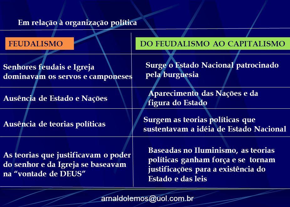 arnaldolemos@uol.com.br Em relação à organização política FEUDALISMO Senhores feudais e Igreja dominavam os servos e camponeses Surge o Estado Naciona