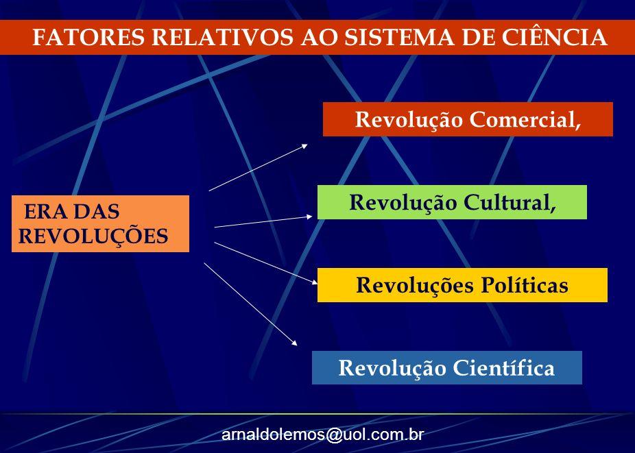 arnaldolemos@uol.com.br FATORES RELATIVOS AO SISTEMA DE CIÊNCIA ERA DAS REVOLUÇÕES Revolução Comercial, Revolução Cultural, Revoluções Políticas Revol
