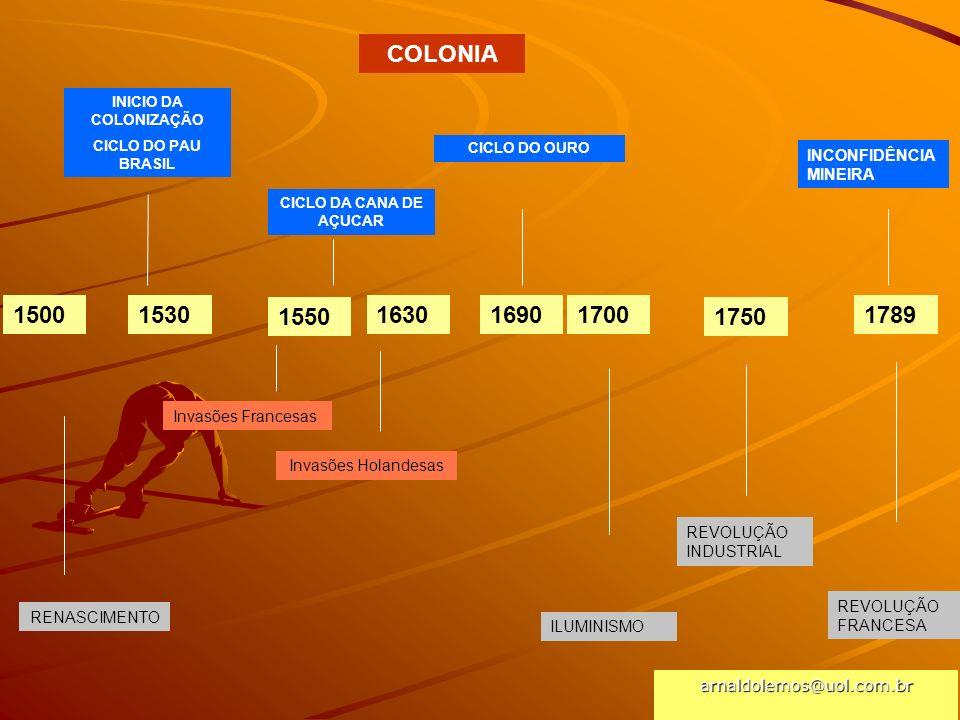 arnaldolemos@uol.com.br 1500 1530 INICIO DA COLONIZAÇÃO CICLO DO PAU BRASIL COLONIA RENASCIMENTO ILUMINISMO REVOLUÇÃO FRANCESA 1550 Invasões Francesas