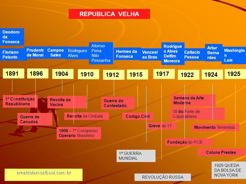 arnaldolemos@uol.com.br REPUBLICA VELHA 1891 1ª Constituição Republicana 1925 1896 Guerra de Canudos Revolta da Vacina Revolta da Chibata 1904 1910 19