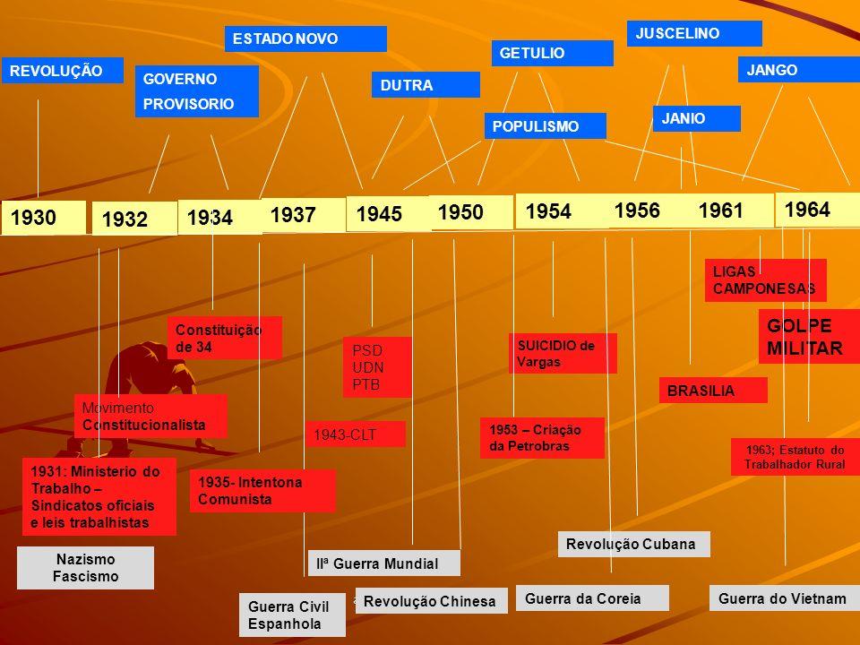 arnaldolemos@uol.com.br 1932 1934 1937 1945 1950 1954 19561961 1964 ESTADO NOVO DUTRA GETULIO JUSCELINO SUICIDIO de Vargas JANIO JANGO GOLPE MILITAR M