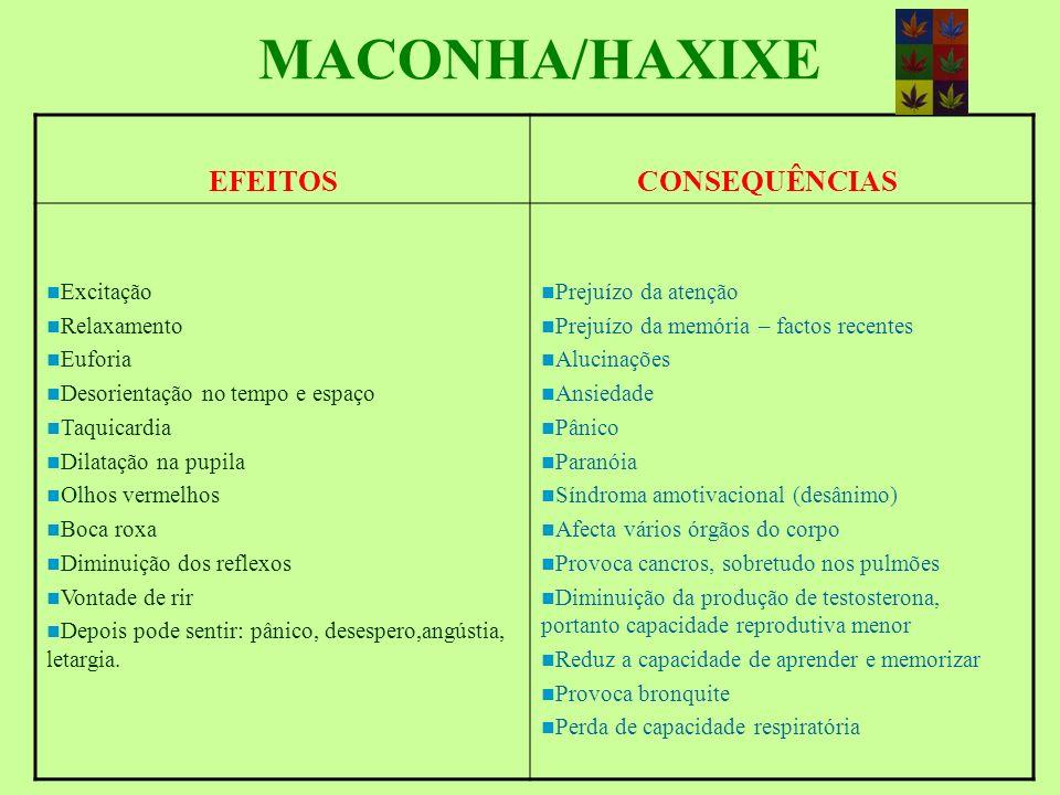 MACONHA / HAXIXE A Maconha é o nome dado a uma planta chamada cientificamente Cannabis sativa É conhecida há séculos Oriunda da Ásia Central os seus p