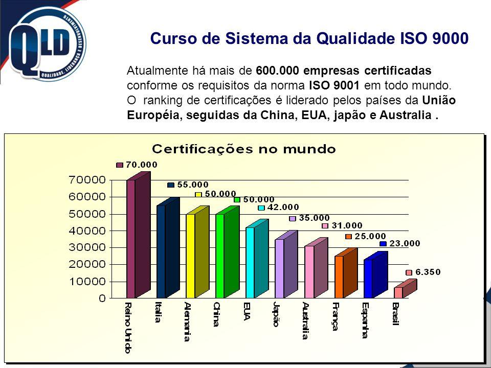 Curso de Sistema da Qualidade ISO 9000 Atualmente há mais de 600.000 empresas certificadas conforme os requisitos da norma ISO 9001 em todo mundo. O r