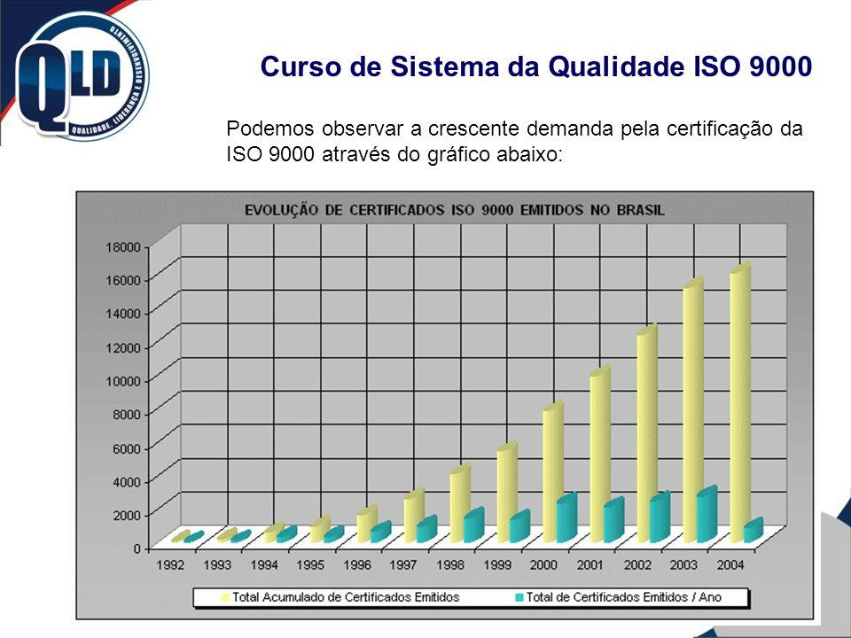 Curso de Sistema da Qualidade ISO 9000 Podemos observar a crescente demanda pela certificação da ISO 9000 através do gráfico abaixo: