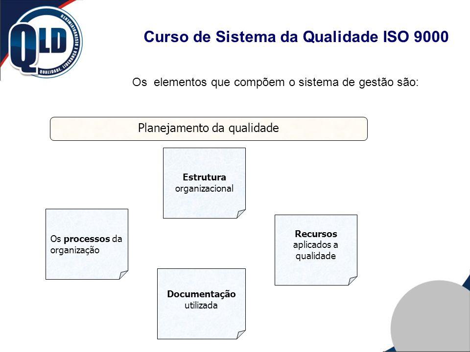 Planejamento da qualidade Os processos da organização Estrutura organizacional Recursos aplicados a qualidade Documentação utilizada Os elementos que