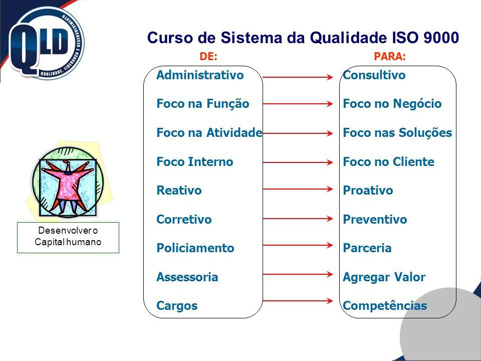 Curso de Sistema da Qualidade ISO 9000 DE: Administrativo Foco na Função Foco na Atividade Foco Interno Reativo Corretivo Policiamento Assessoria Carg