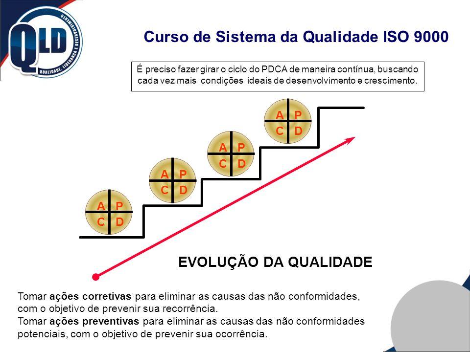 Curso de Sistema da Qualidade ISO 9000 AP DC AP DC AP DC AP DC EVOLUÇÃO DA QUALIDADE É preciso fazer girar o ciclo do PDCA de maneira contínua, buscan