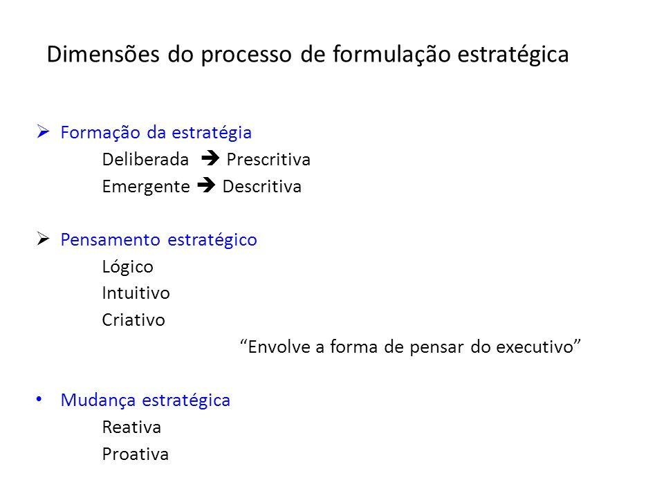 Dimensões do processo de formulação estratégica Formação da estratégia Deliberada Prescritiva Emergente Descritiva Pensamento estratégico Lógico Intui