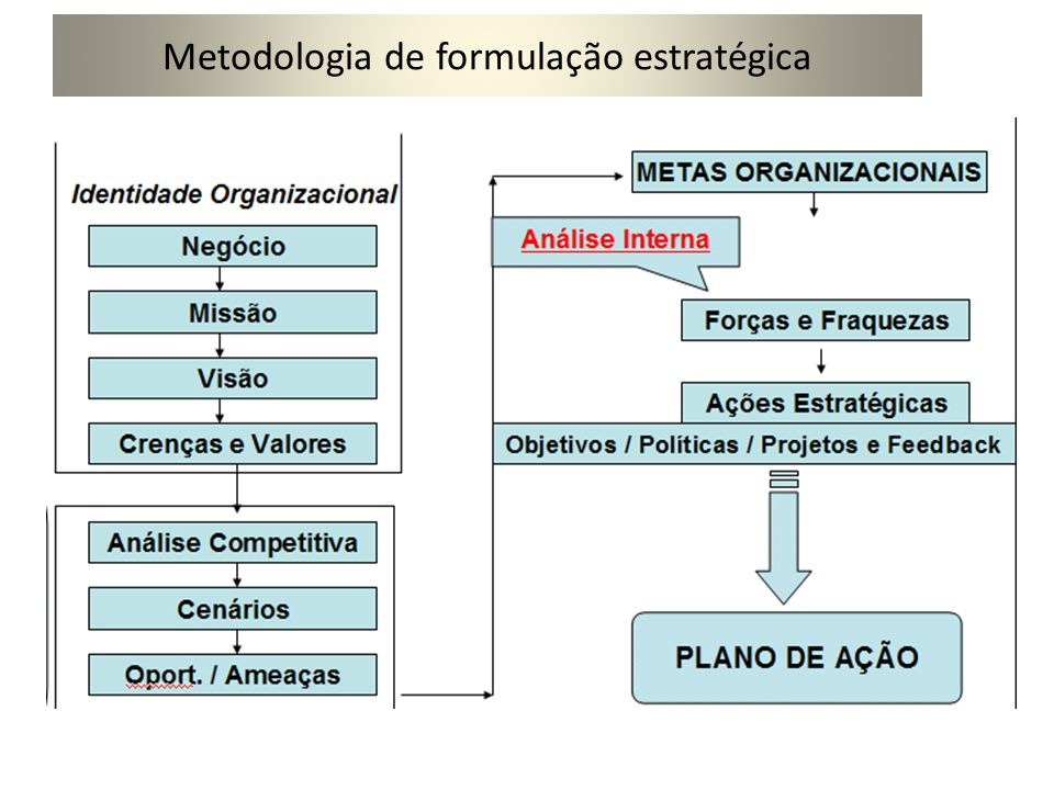 Processo de Planejamento Estratégico Visão Panorâmica Análise do ambiente externo Análise da situação estratégica Análise de ambiente interno Definição de objetivos e estratégias Estratégias funcionais e operacionais Execução e avaliação Maximiano, Antonio César Amaru.