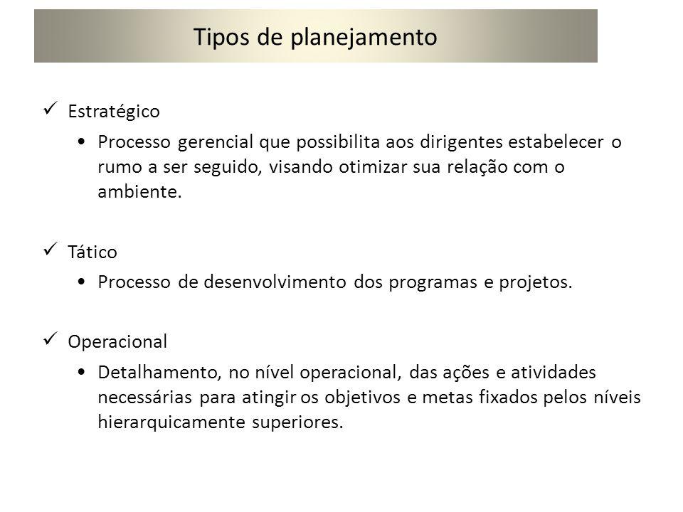 Tipos de planejamento Nível EstratégicoMissão, Visão e Objetivos Nível TáticoAtividades, projetos e funções Nível OperacionalExecução das atividades e projetos