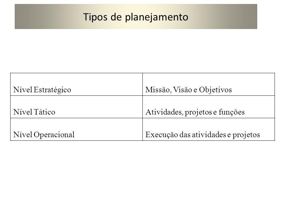 Tipos de planejamento TIPONÍVEL PLANEJAMENTO ESTRATÉGICOEstratégico Planejamento mercadológi co Planejamento financeiro Planejamento de produção Planejamento de recursos humanos Planejamento organizacion al Tático Plano de preços e produtos Plano de despesasPlano de capacidade de produção Plano de recrutamento e seleção Plano diretor de sistemas Operacional Plano de promoçãoPlano de investimento Plano de controle da qualidade Plano de treinamento Plano de estrutura organizacion al Plano de vendasPlano de comprasPlano de estoquesPlano de cargos e salários Plano de rotinas administrativ as Plano de distribuição Plano de fluxo de caixa Plano de utilização de mão-de- obra Plano de promoções Plano de informações gerenciais Plano de pesquisas de mercado Plano orçamentárioPlano de expedição de produtos Plano de capacitação interna Plano de comunicaçõe s