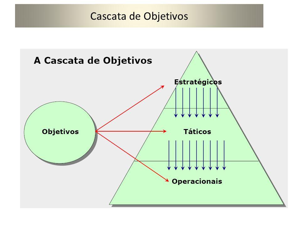 Planejamento Estratégico Missão Visão O desempenho da organização, que é mensurável pelos resultados As forças e fraquezas Análise do ambiente interno.