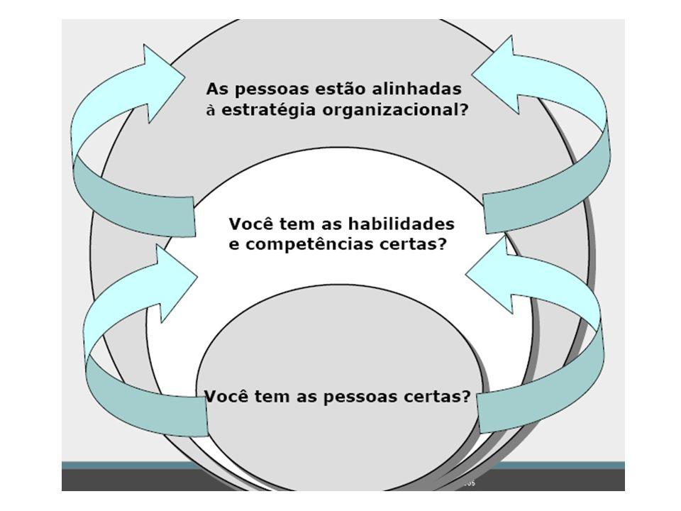 Estrutura básica do Planejamento Estratégico Definição de Core Business atual Análise de ambiente externo Cenários Modelo Porter Ameaças e oportunidades (SWOT) Análise do ambiente interno Pontos fortes e fracos (SWOT) Análise de Portfólio (BCG) Avaliação do Caos Competência e capacidades atuais