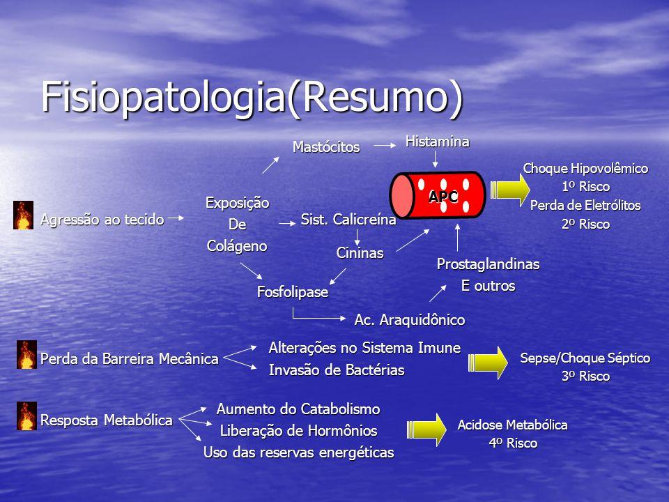 Fisiopatologia(Resumo) Agressão ao tecido Mastócitos ExposiçãoDeColágeno Histamina APC Sist. Calicreína Cininas Fosfolipase Ac. Araquidônico Prostagla