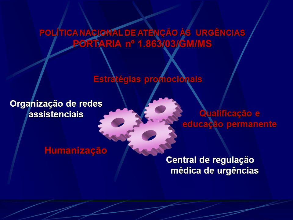 POLÍTICA NACIONAL DE ATENÇÃO ÀS URGÊNCIAS PORTARIA nº 1.863/03/GM/MS Central de regulação médica de urgências Estratégias promocionais Organização de redes assistenciais Qualificação e educação permanente Humanização