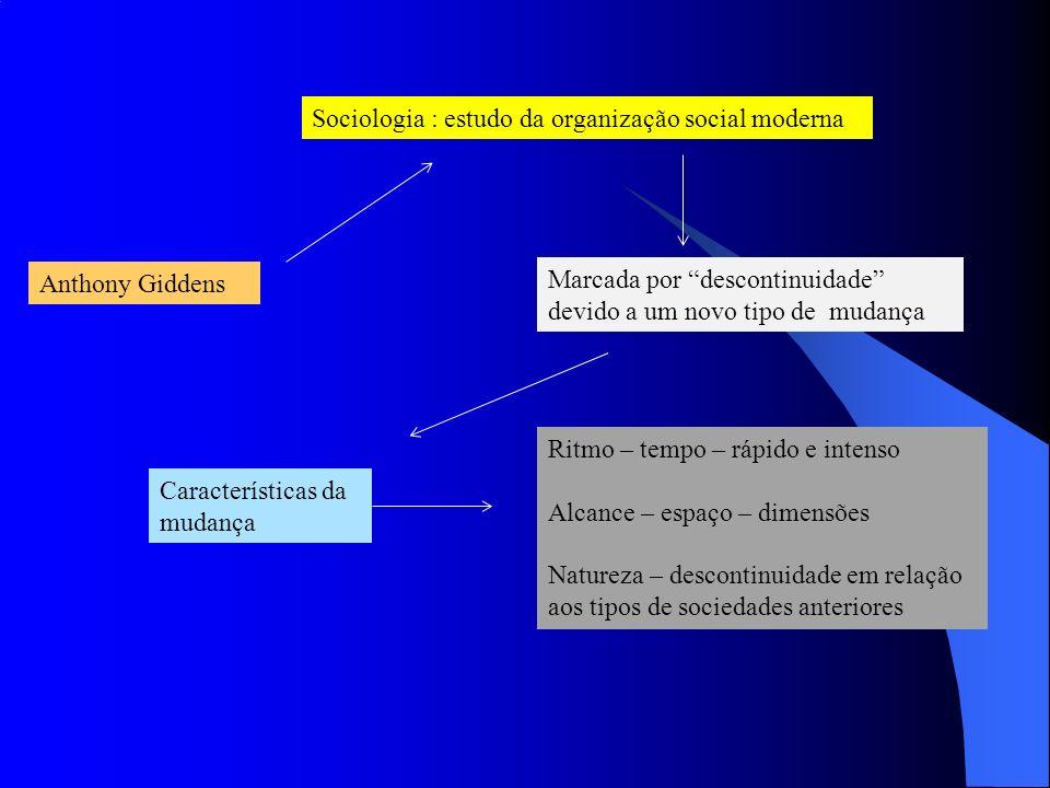 Anthony Giddens Sociologia : estudo da organização social moderna Marcada por descontinuidade devido a um novo tipo de mudança Ritmo – tempo – rápido