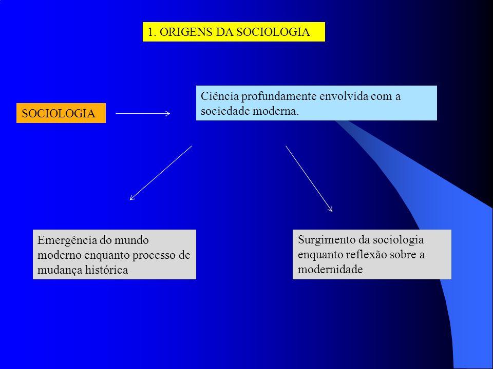 SOCIOLOGIA Ciência profundamente envolvida com a sociedade moderna. Emergência do mundo moderno enquanto processo de mudança histórica Surgimento da s