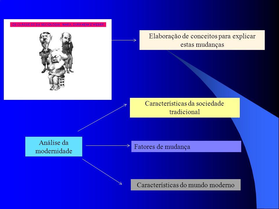 Elaboração de conceitos para explicar estas mudanças Análise da modernidade Características da sociedade tradicional Fatores de mudança Característica