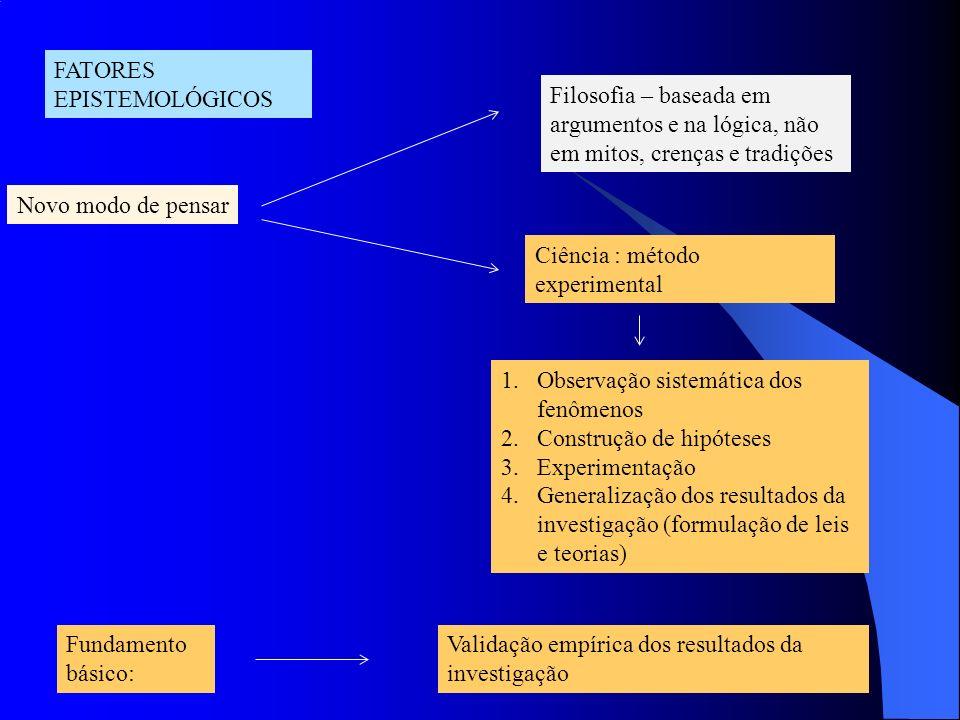 FATORES EPISTEMOLÓGICOS Novo modo de pensar Filosofia – baseada em argumentos e na lógica, não em mitos, crenças e tradições Ciência : método experime