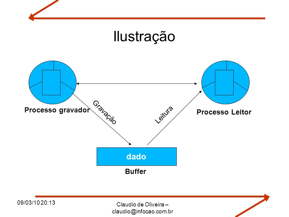 09/03/10 20:13 Claudio de Oliveira – claudio@infocao.com.br 4/21 Solução para sincronização de processos Princípio da Exclusão Mútua com Espera Ocupada (busy waiting): 1 – Inibição das Interrupções: 2 – Variáveis de Travamento ou Impedimentos (lock variables): 3 – Estrita Alternada (Alternância Obrigatória): 4 – Algoritmo de Dekker: 5 – Algoritmo de Dijkstra (pronúncia: déikstra): 6 – Solução de Peterson Princípio da Exclusão Mútua com Espera Bloqueada (blocked waiting): 1 – Uso das Primitivas SLEEP/WAKEUP: 2 – Semáforos 3 – Contadores de Eventos 4 – Monitores 5 – Troca de Mensagens