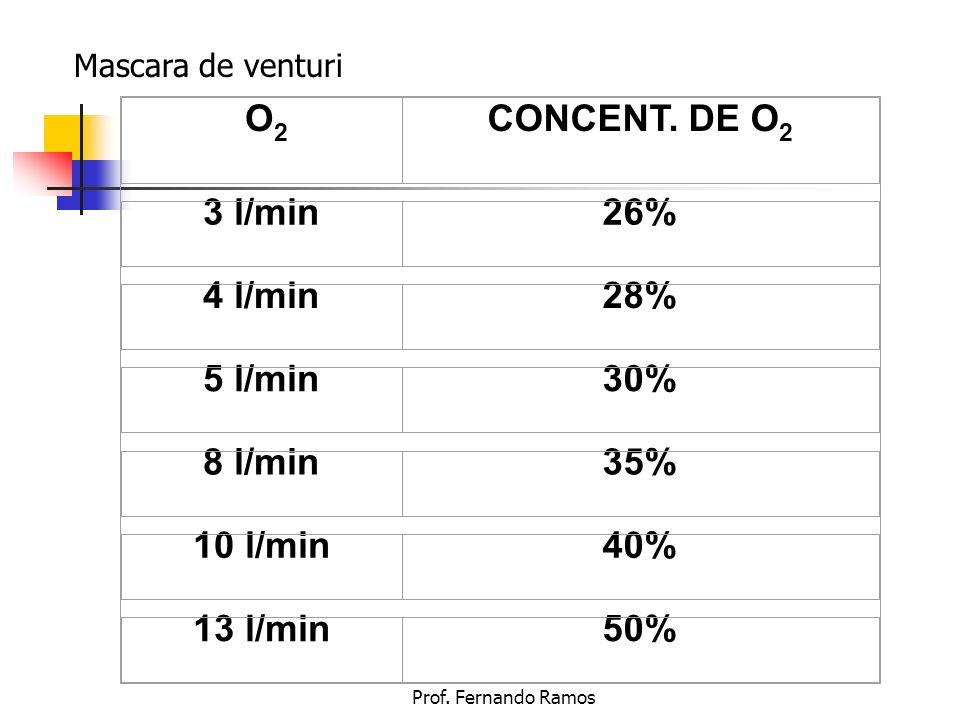 Prof. Fernando Ramos O 2 CONCENT. DE O 2 3 l/min26% 4 l/min28% 5 l/min30% 8 l/min35% 10 l/min40% 13 l/min50% Mascara de venturi