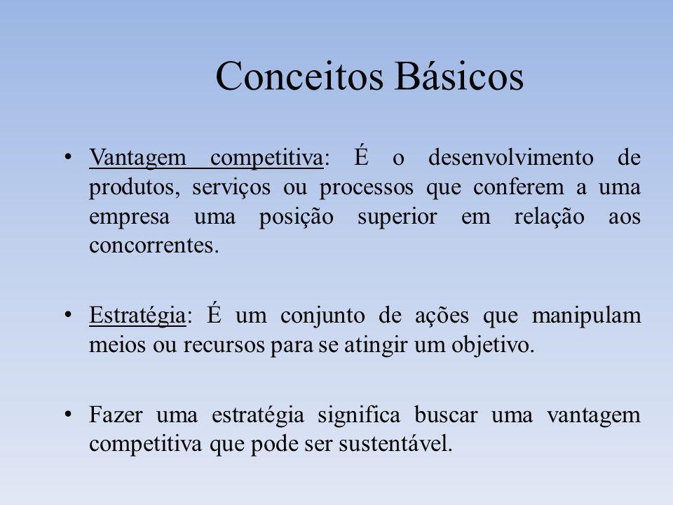 Conceitos Básicos Vantagem competitiva: É o desenvolvimento de produtos, serviços ou processos que conferem a uma empresa uma posição superior em rela