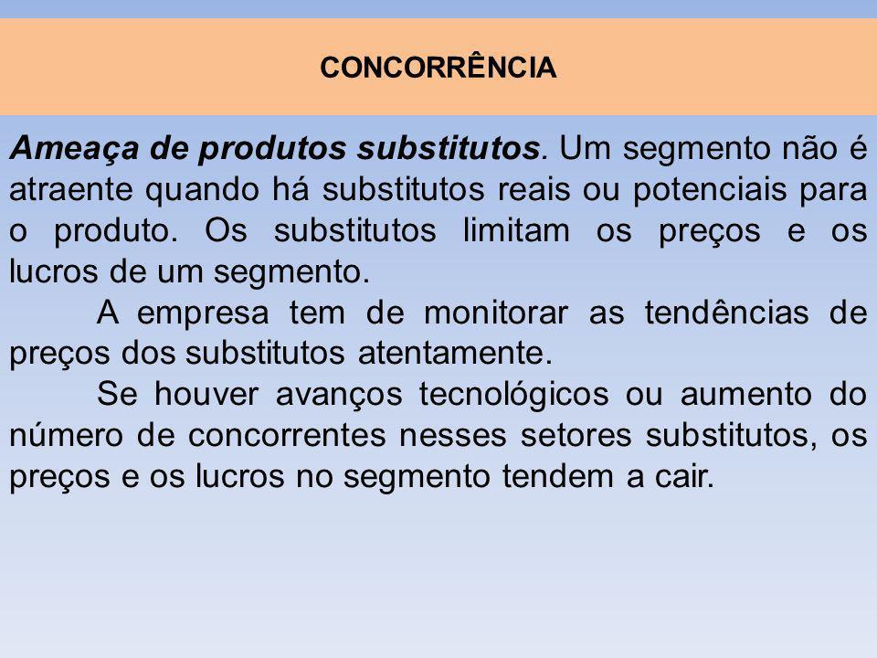 Ameaça de produtos substitutos. Um segmento não é atraente quando há substitutos reais ou potenciais para o produto. Os substitutos limitam os preços
