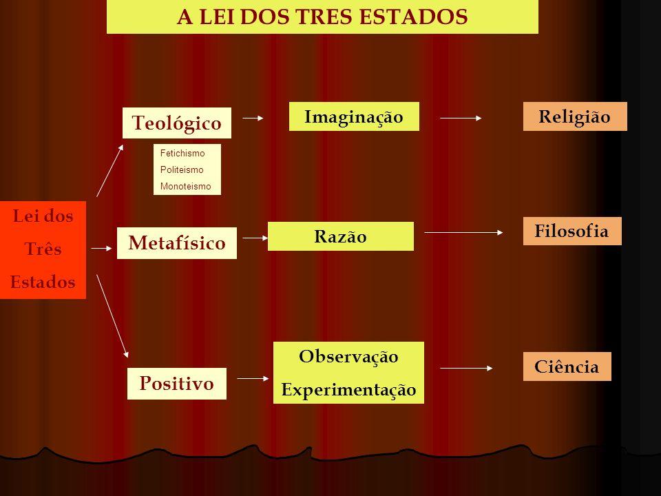 Teológico Metafísico Positivo Imaginação Razão Observação Experimentação Religião Filosofia Ciência A LEI DOS TRES ESTADOS Lei dos Três Estados Fetich