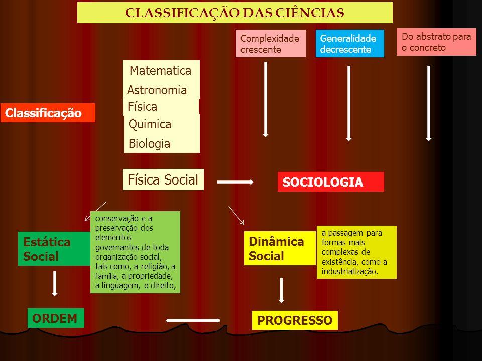 Classificação Matematica Astronomia Física Quimica Biologia Complexidade crescente Generalidade decrescente Do abstrato para o concreto Física Social